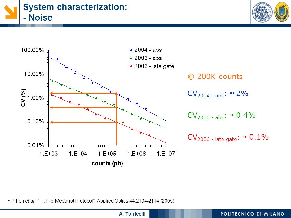 System characterization: - Noise