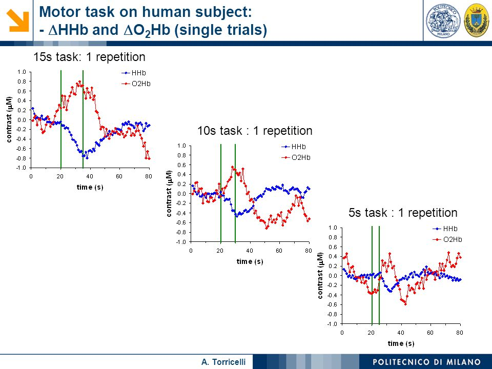 Motor task on human subject: - DHHb and DO2Hb (single trials)