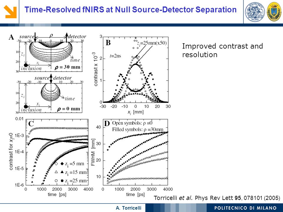 Time-Resolved fNIRS at Null Source-Detector Separation