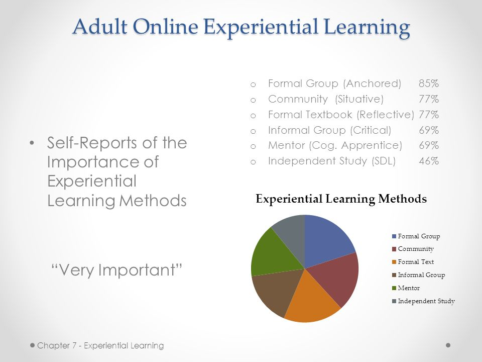 Think, Adult and experiential learning can