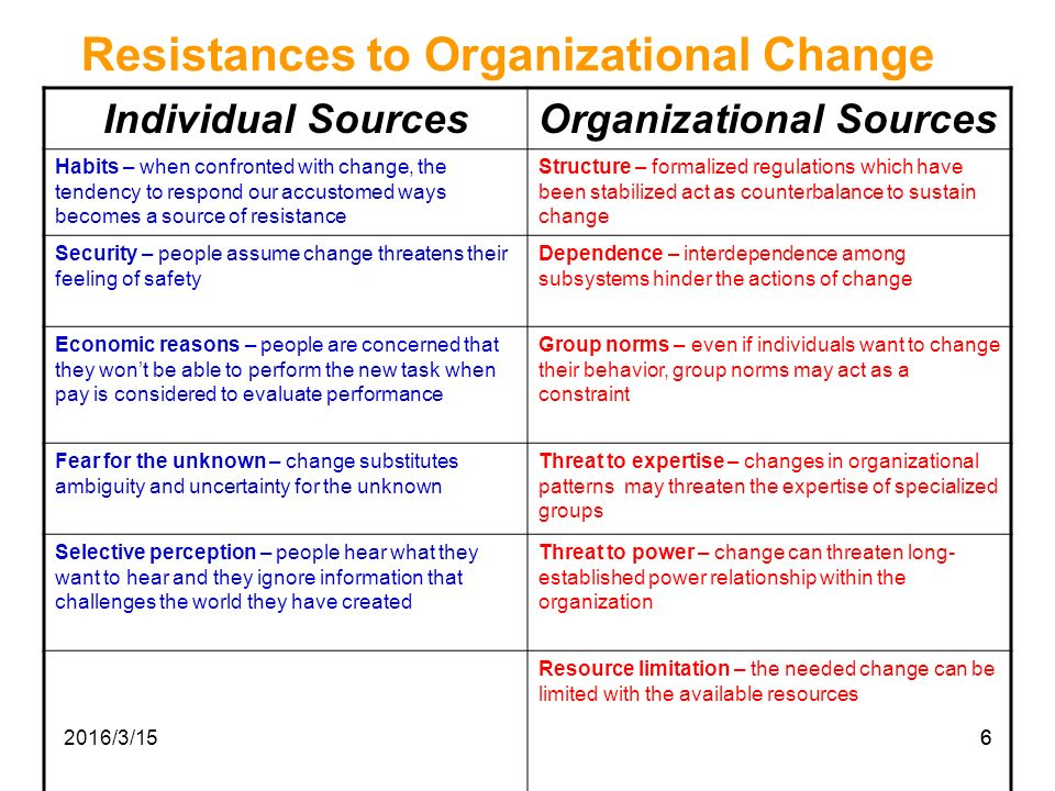 Essay Example: Assignment Supporting Change Within Organisations