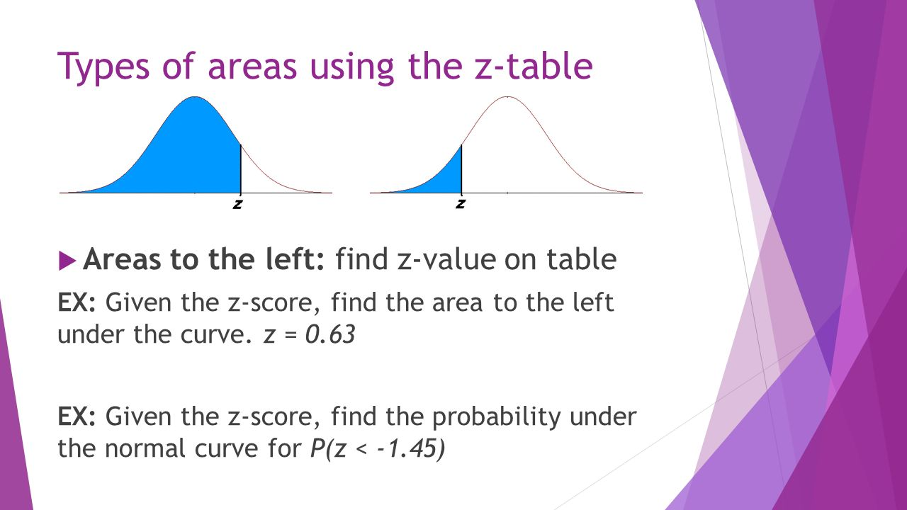 Types Of Areas Using The Ztable