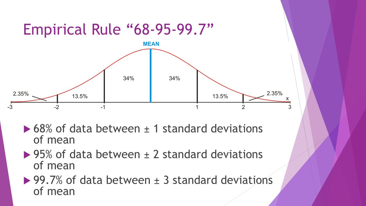 How To Find Standard Deviation Using Empirical Rule – Empirical Rule Worksheet