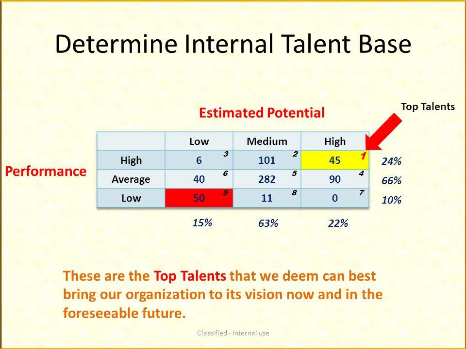 Determine Internal Talent Base