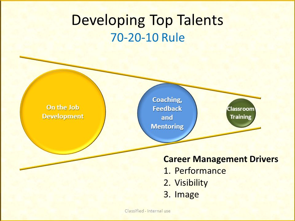 Developing Top Talents 70-20-10 Rule