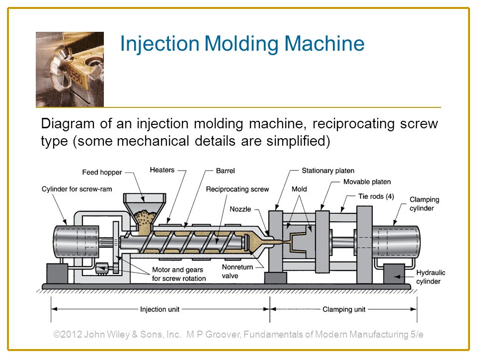 smallest welding machine diagram shaping processes for plastics - ppt download