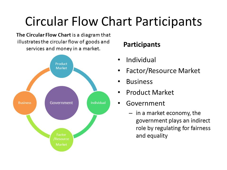 Circular flow of goods and services ppt download circular flow chart participants ccuart Image collections