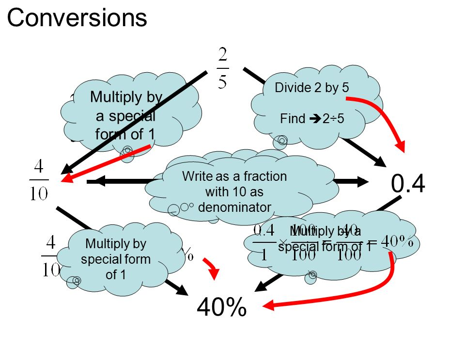 Conversions % Multiply by a special form of 1 Divide 2 by 5 - ppt ...