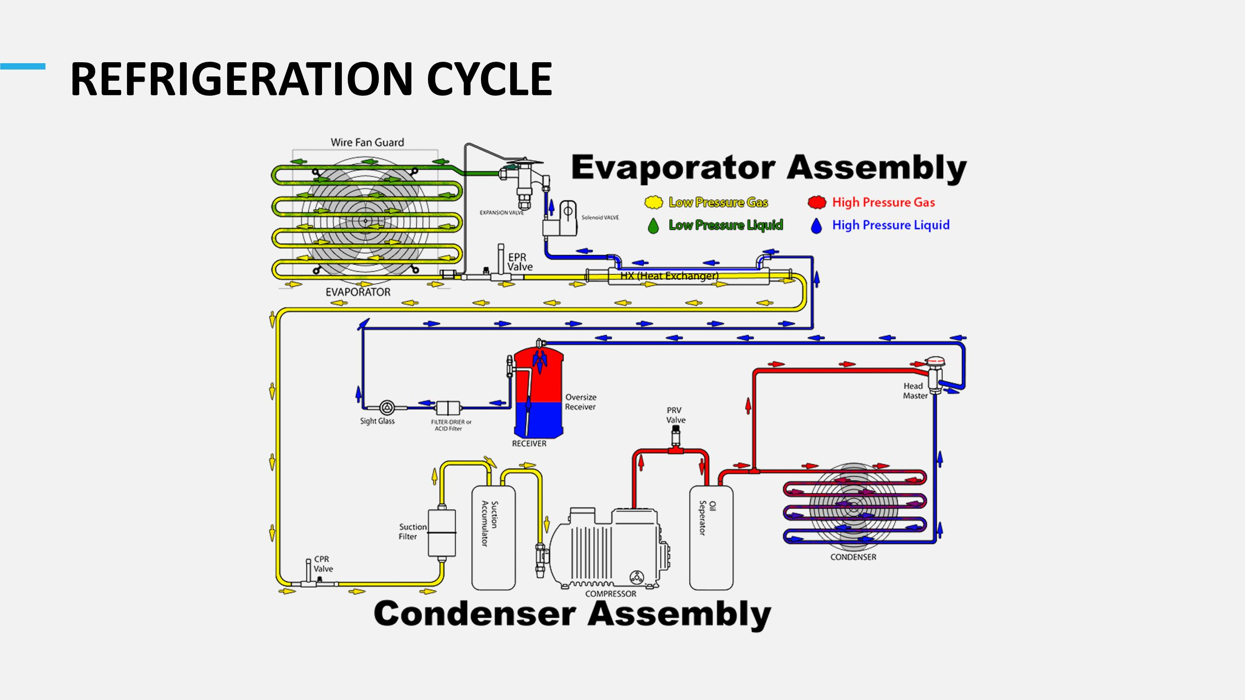 Thoughtful cooling engineering student certificate workshop ppt 13 refrigeration cycle the trainer to explain detailed refrigeration cycle using the schematic shown in the picture pooptronica Images