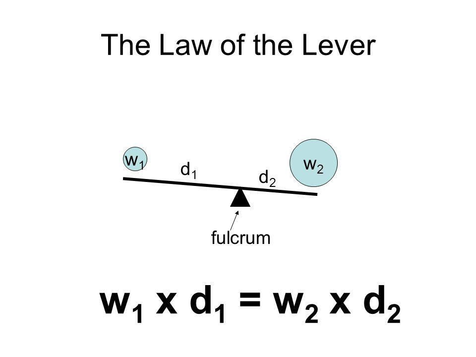 The Law of the Lever w2 w1 d1 d2 fulcrum w1 x d1 = w2 x d2