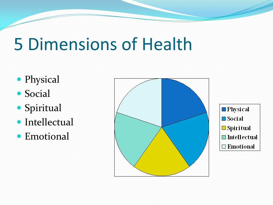 5 Dimensions of Health Physical Social Spiritual Intellectual