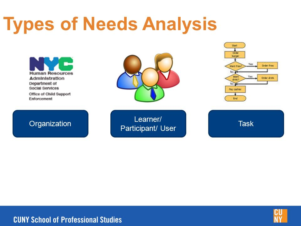 Conducting A Needs Analysis - Ppt Video Online Download