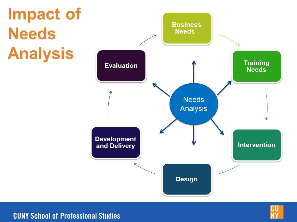 an analysis of the needs assessment techniques and findings A needs assessment is a systematic process for determining and addressing  needs, or gaps  one type of extensive needs assessment is swot analysis   assessment using various data collection methods, analysis of findings, and.