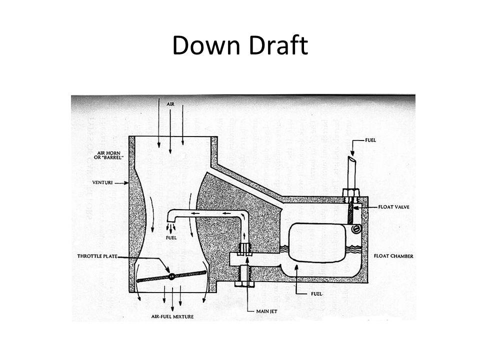 Down Draft