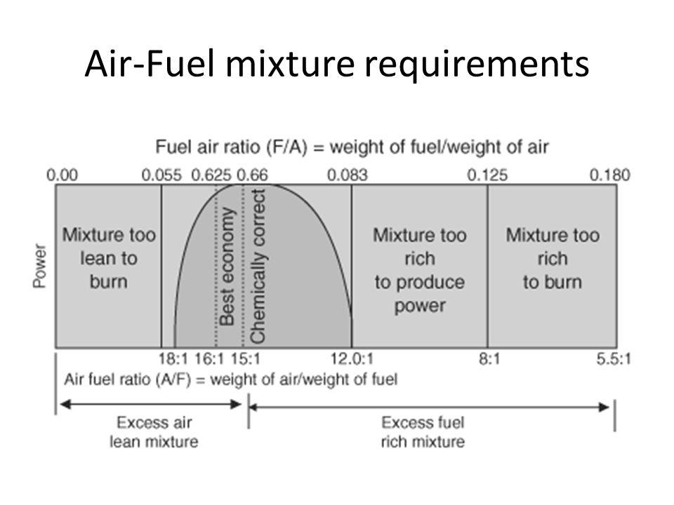Air-Fuel mixture requirements