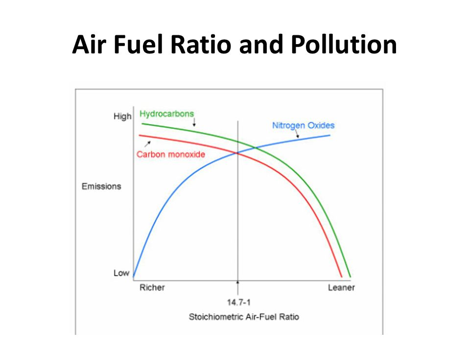 Air Fuel Ratio and Pollution