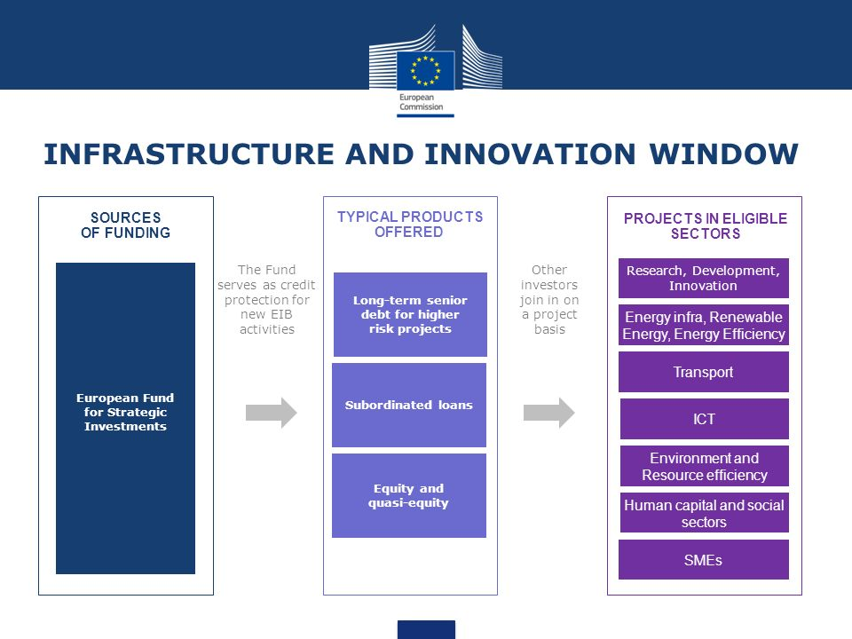 The investment plan for europe ppt video online download for Innovation windows