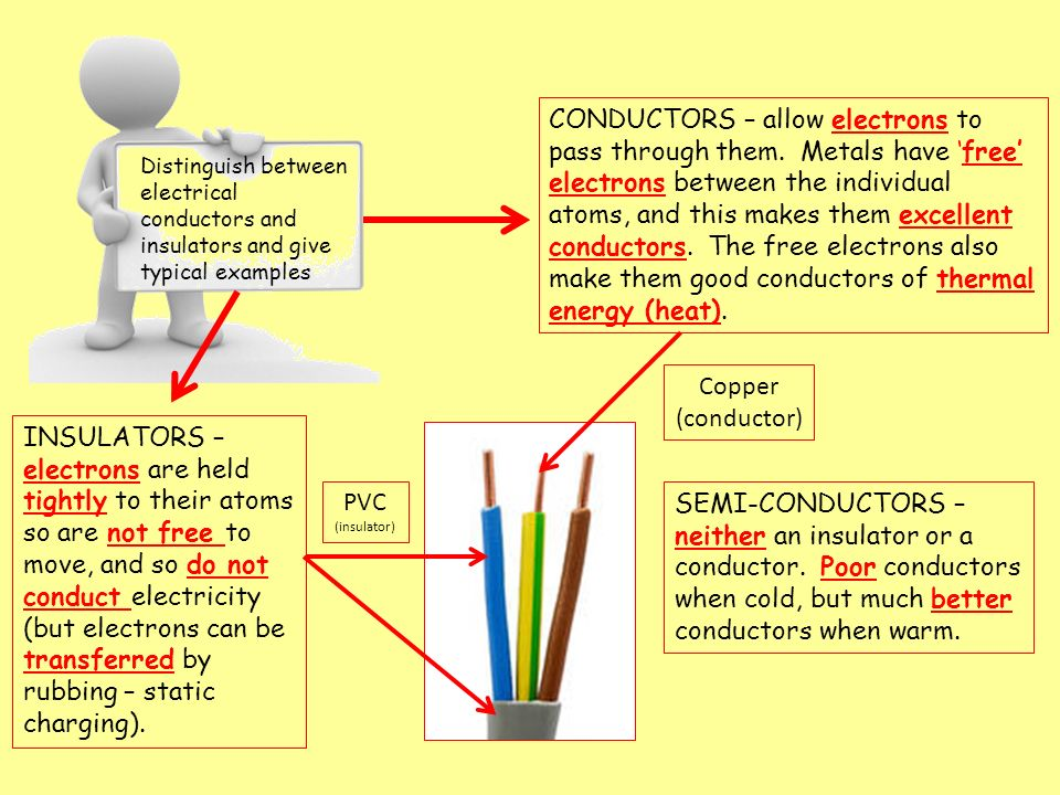 Electrical Conductors Examples : Physics electrical quantities ppt video online
