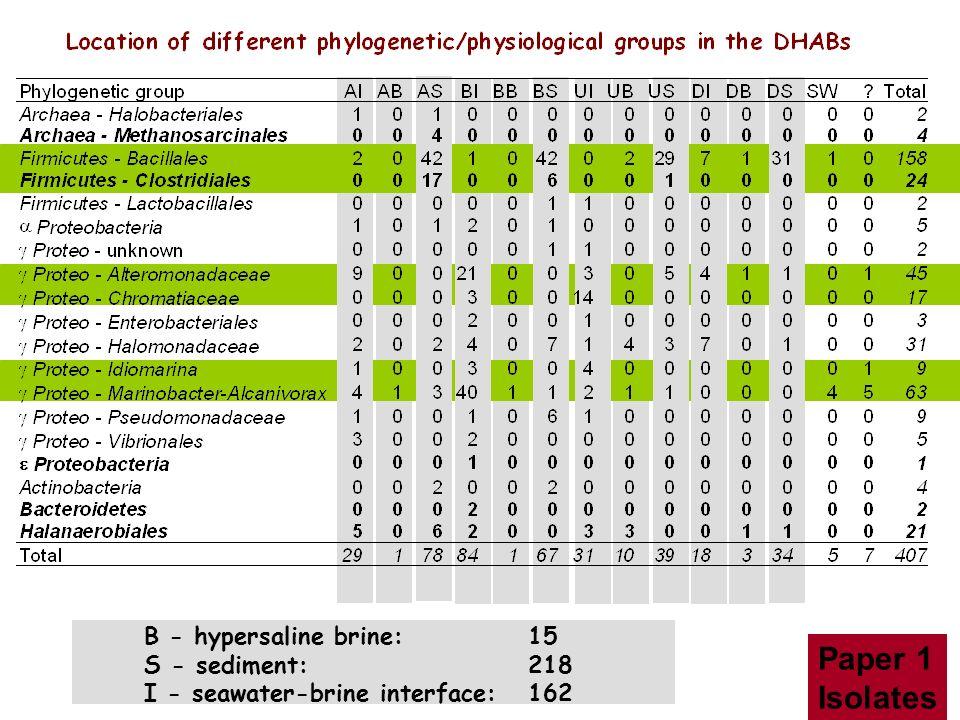 Paper 1 Isolates B - hypersaline brine: 15 S - sediment: 218