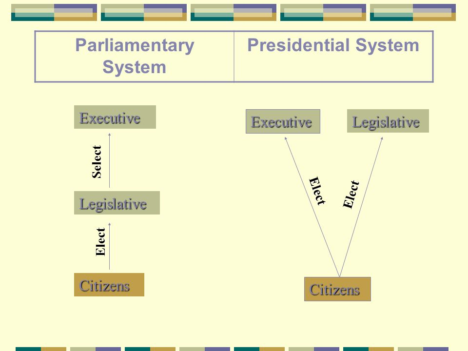 pros and cons of presidential and parliamentary system List of cons of parliamentary democracy 1 giving too much power unlike other types of democratic voting systems, one of the main concerns pertaining to.
