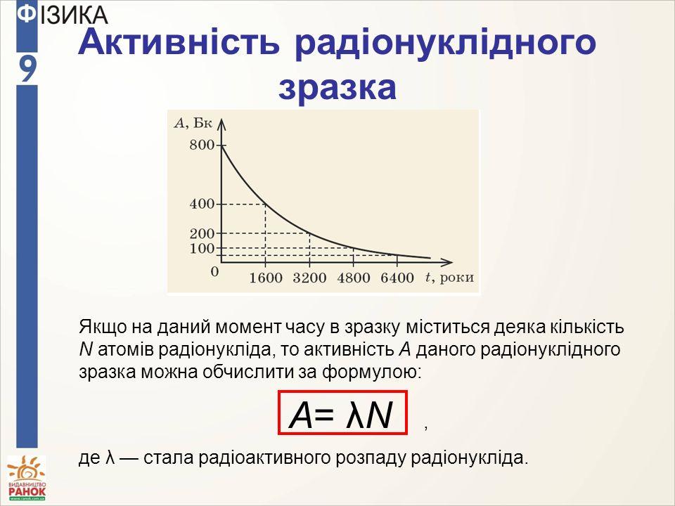 Активність радіонуклідного зразка