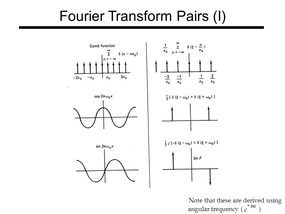 fourier transform of sin