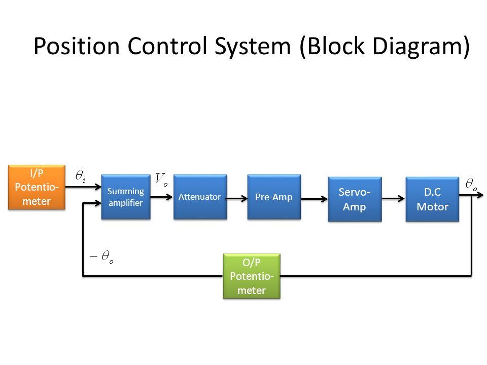 Position Control System Block Diagram