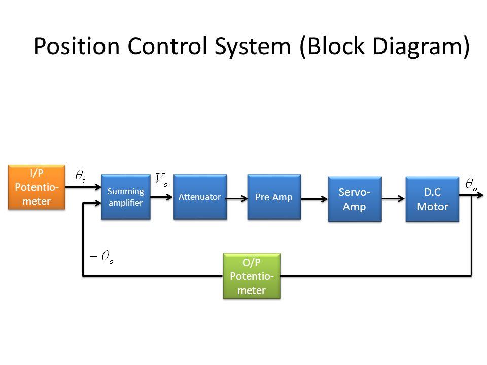 Ungewöhnlich Blockdiagramm Des Autos Fotos - Elektrische Schaltplan ...