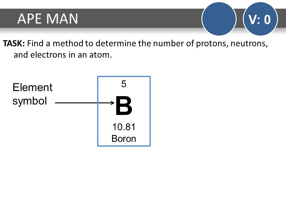 Do now v 0 monday using the periodic table fill out as much of b ape man v 0 element symbol urtaz Images