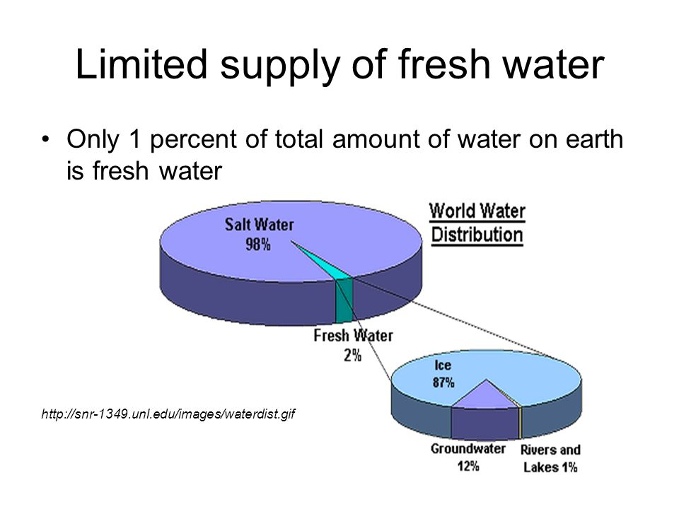 the impact of the uneven distribution of fresh water to society Good quality fresh water for drinking the causes and effects of unequal distribution of water in the middle east in the middle east, impacts people.