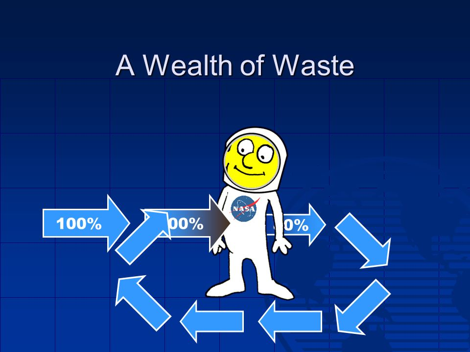 A Wealth of Waste 100% 100% 80%
