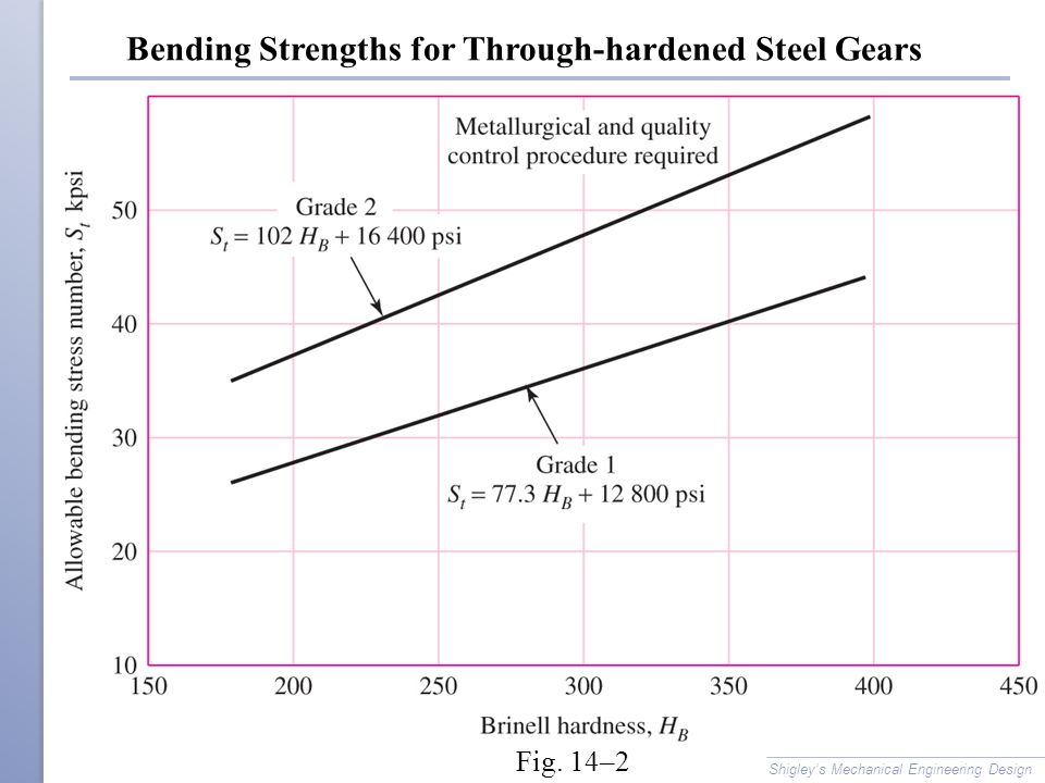 Bending Strengths for Through-hardened Steel Gears