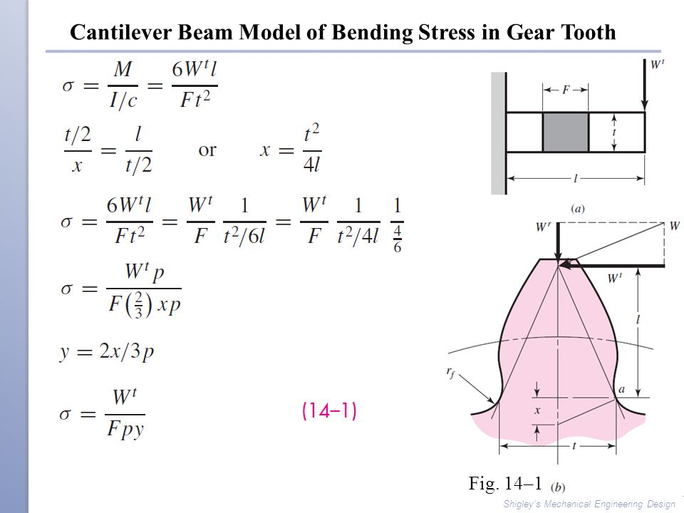 Cantilever Beam Model of Bending Stress in Gear Tooth
