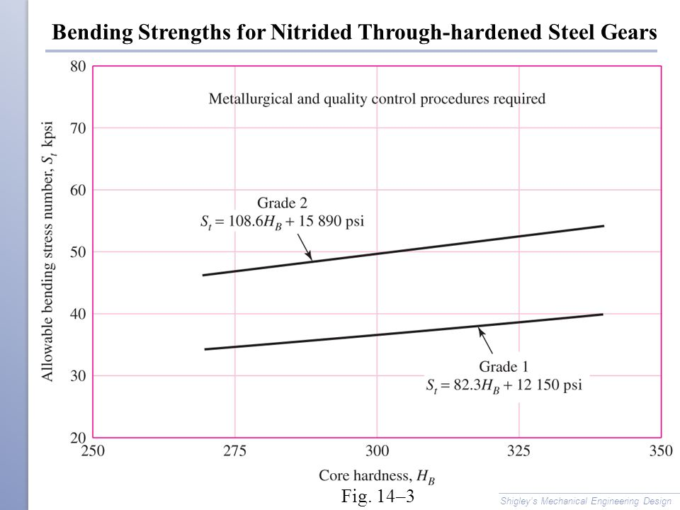 Bending Strengths for Nitrided Through-hardened Steel Gears