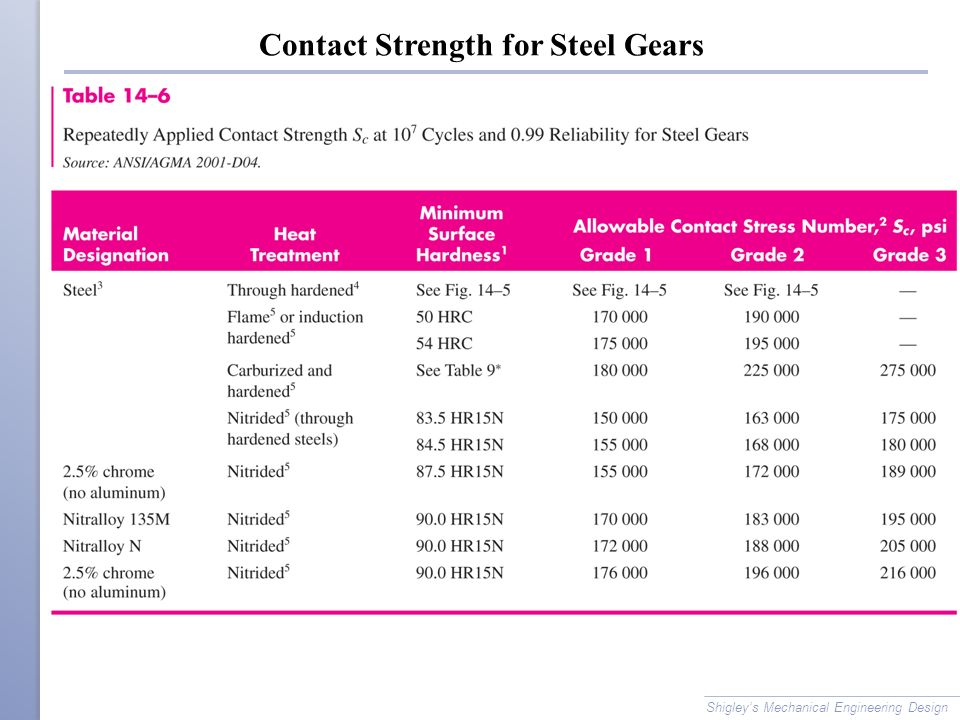 Contact Strength for Steel Gears