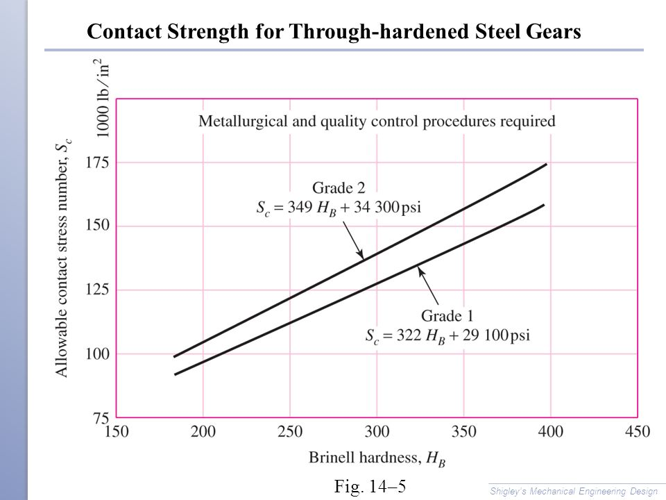 Contact Strength for Through-hardened Steel Gears