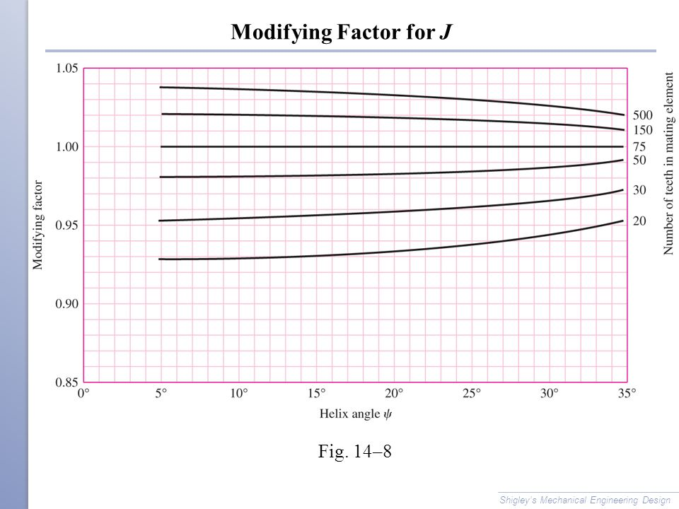 Modifying Factor for J Fig. 14–8