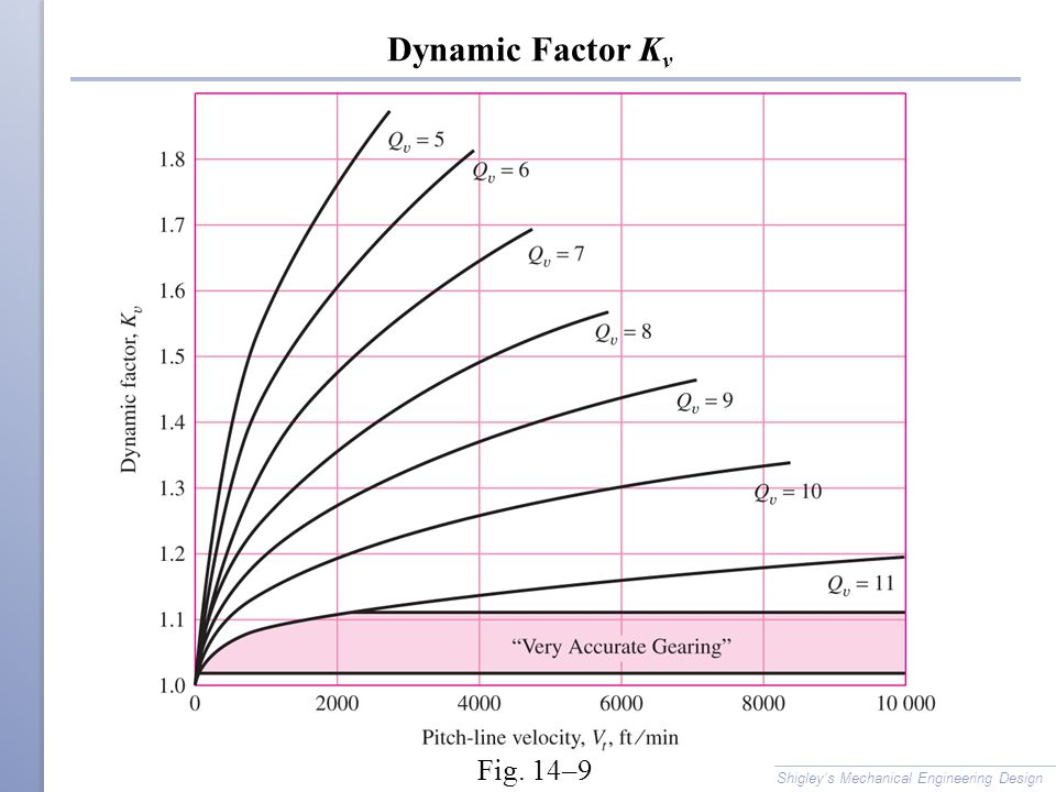Dynamic Factor Kv Fig. 14–9 Shigley's Mechanical Engineering Design