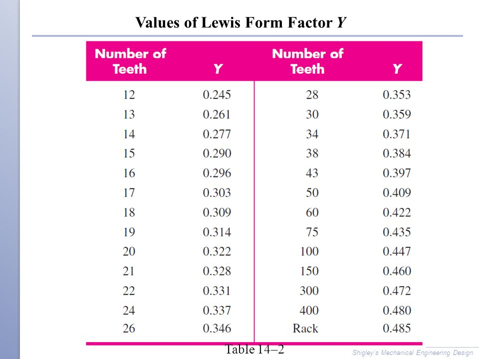 Values of Lewis Form Factor Y