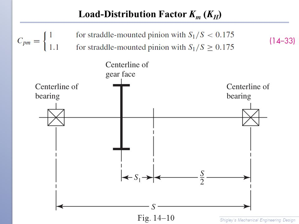 Load-Distribution Factor Km (KH)