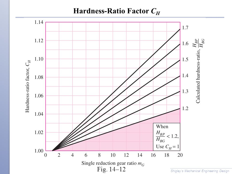 Hardness-Ratio Factor CH