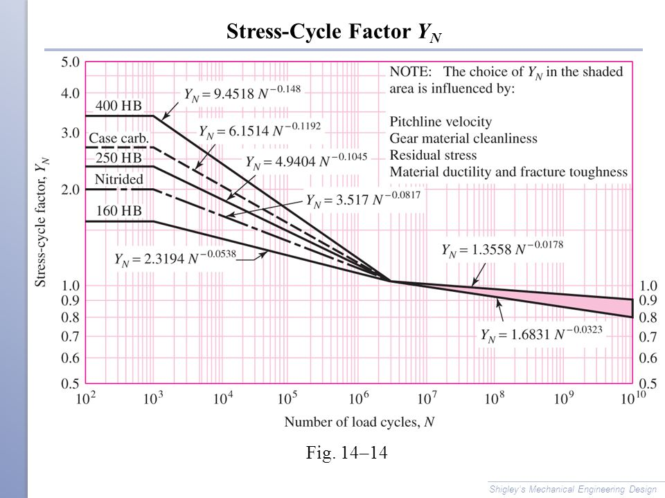 Stress-Cycle Factor YN