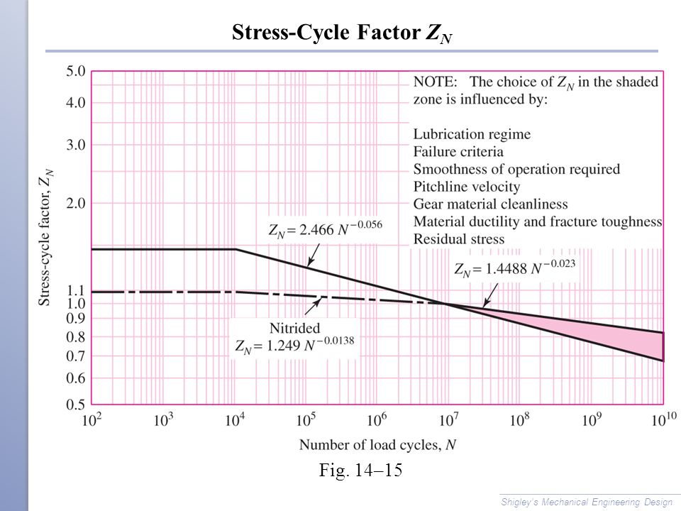 Stress-Cycle Factor ZN