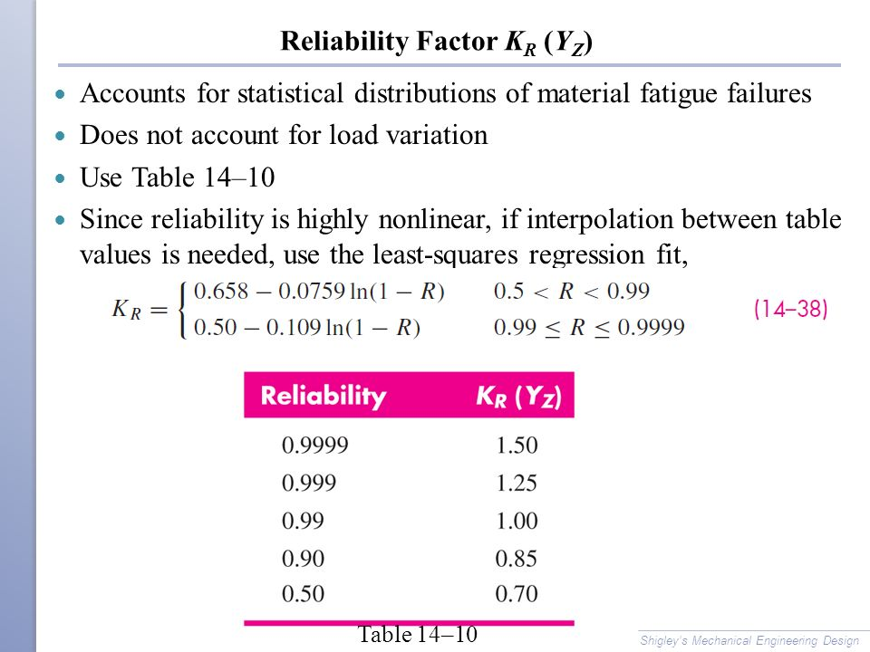 Reliability Factor KR (YZ)