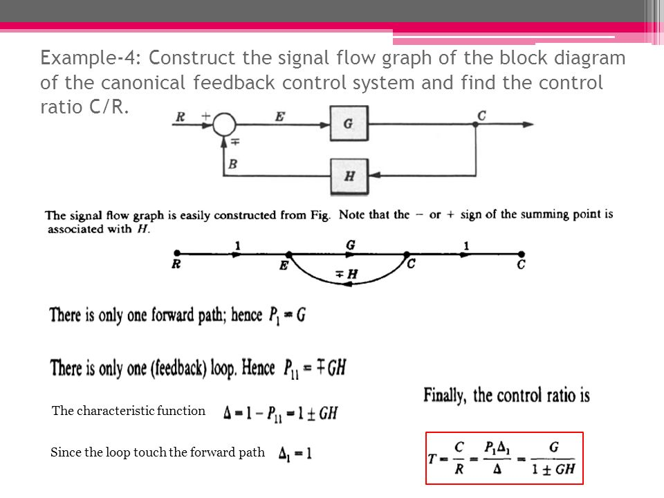 signal flow graphs lect # ppt download,