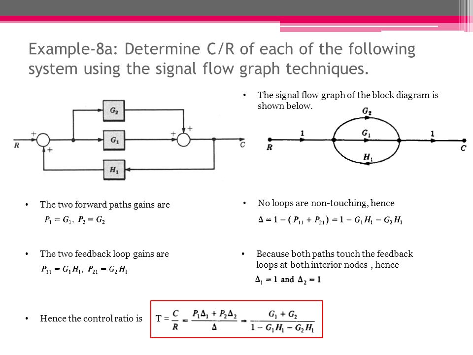 signal flow graphs lect   ppt video online download