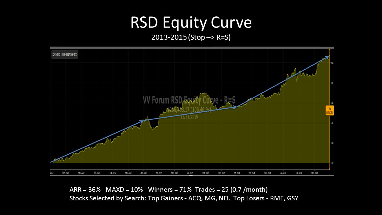 Maxd Stock Quote Vectorvest Canada Online Forum Saturday February 6 Ppt Download