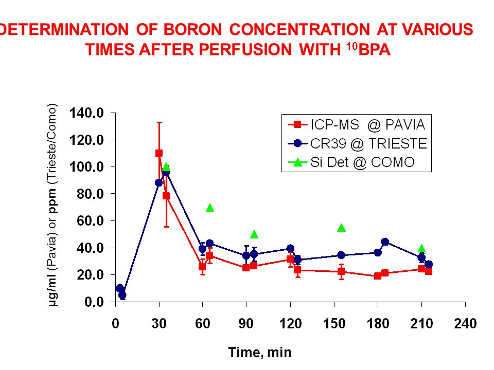 DETERMINATION OF BORON CONCENTRATION AT VARIOUS