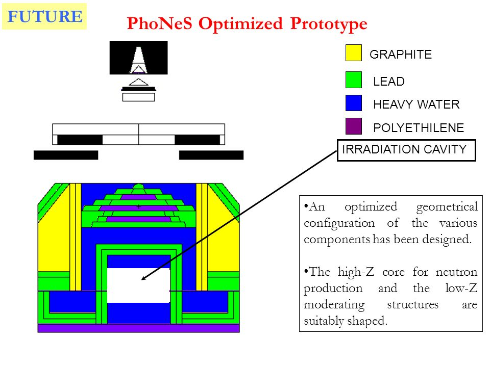 PhoNeS Optimized Prototype