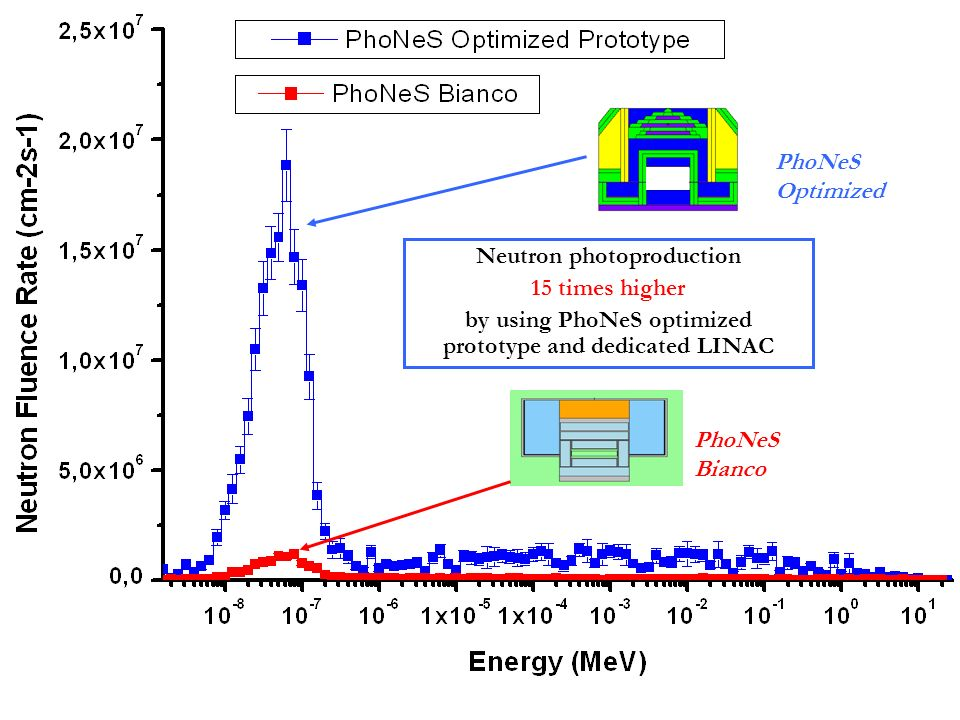 Neutron photoproduction 15 times higher